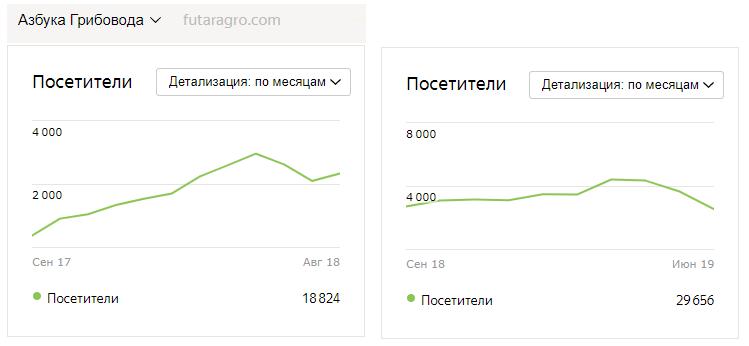 график роста трафика Азбука