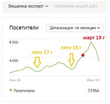 динамика роста позиций сайта